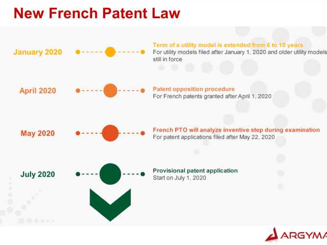 New French Patent Law